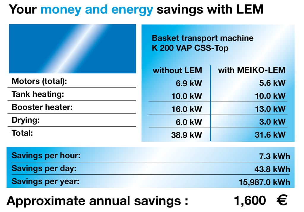 Your money and energy savings
